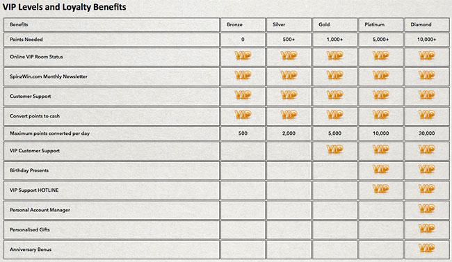 vip benefits a spinzwin